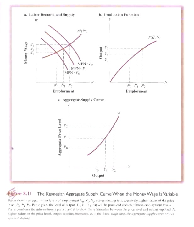 at low wages the labor supply curve for most people slopes upward because The individual labor-supply curve slopes downward at all wage rates because, as wages increase, people are able to buy more leisure c the individual labor-supply curve slopes upward at lower wage rates and then bends back at higher wage rates.