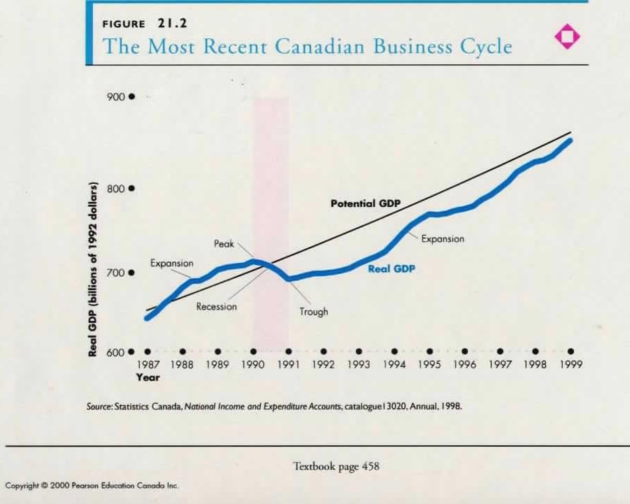 macroeconomics 4th canadian edition pdf