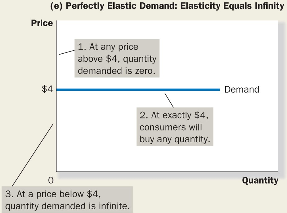 price elasticity of demand essay questions Essay questions on price elasticity - academic writing services creative writing portfolio rubric research has suggested that the price elasticity of demand for each product is: a local firm produces three types of pizza, for delivery to homes in the area.