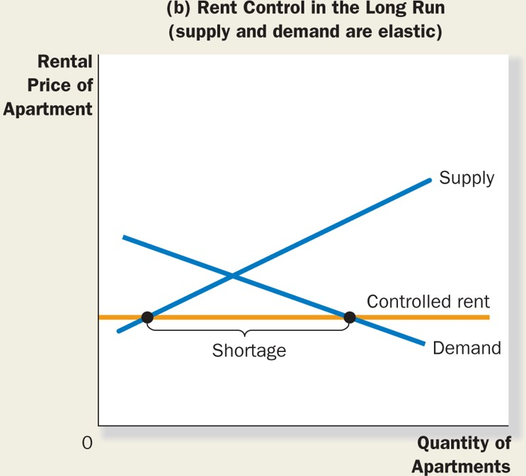 supply and demand of rental apartments Learn about the law of supply and demand, the relationship between supply and demand, and how it affects the housing market.
