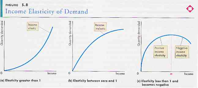 use of price elasticity income elasticity of demand for businesses essay
