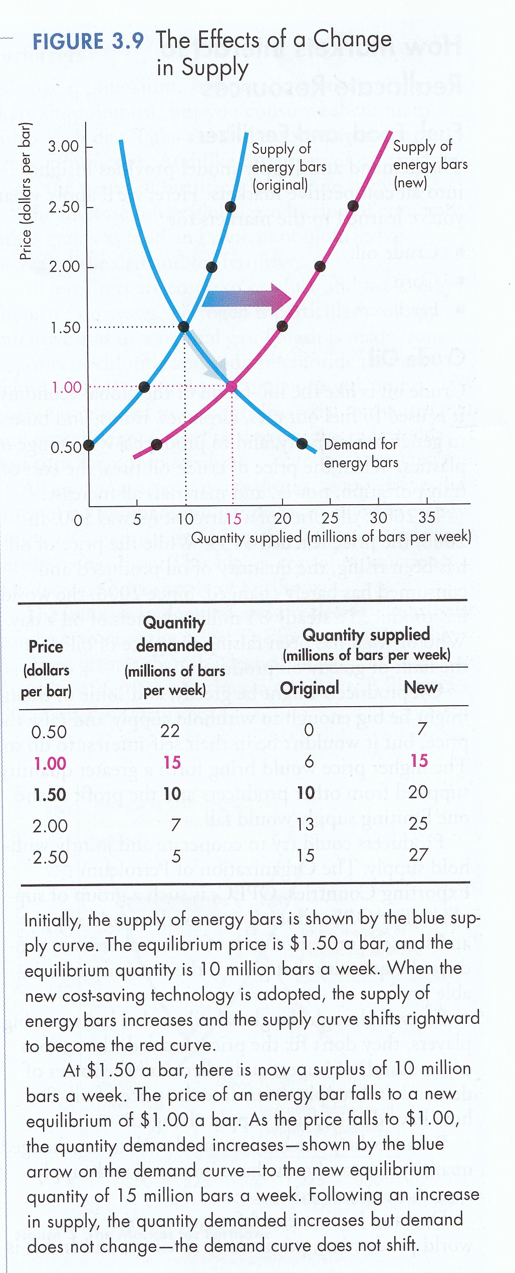 Change In Supply Curve Micro 4.1