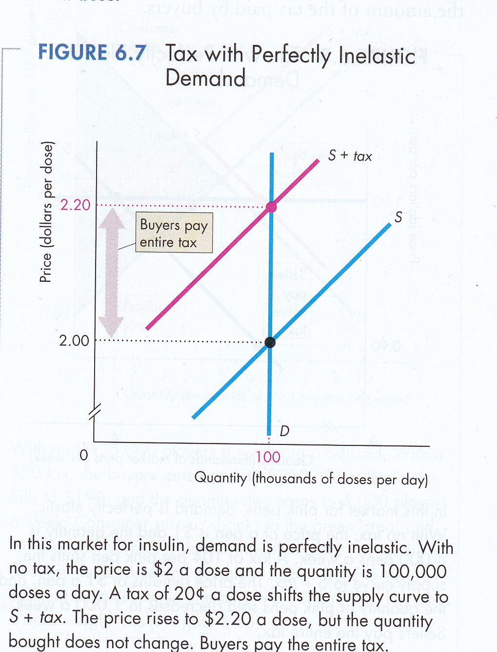 NEW ELASTIC OR INELASTIC DEMAND CURVE | Elastic